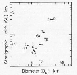 Impaktkrater stratigraphische Aufwölbung Durchmesser